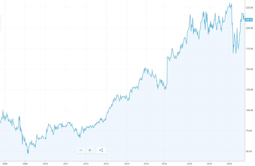 Berkshire Hathaway value aktier
